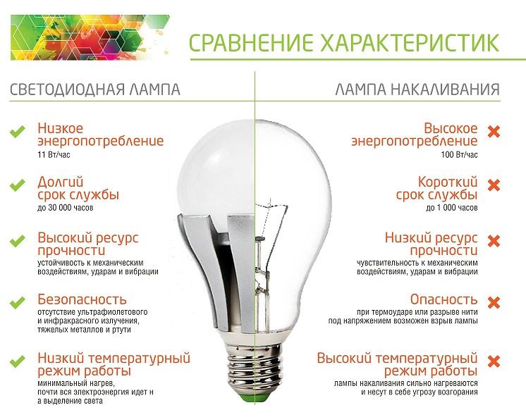 Какие лампочки лучше для квартиры